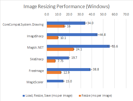 Image Resizing Performance (Windows)