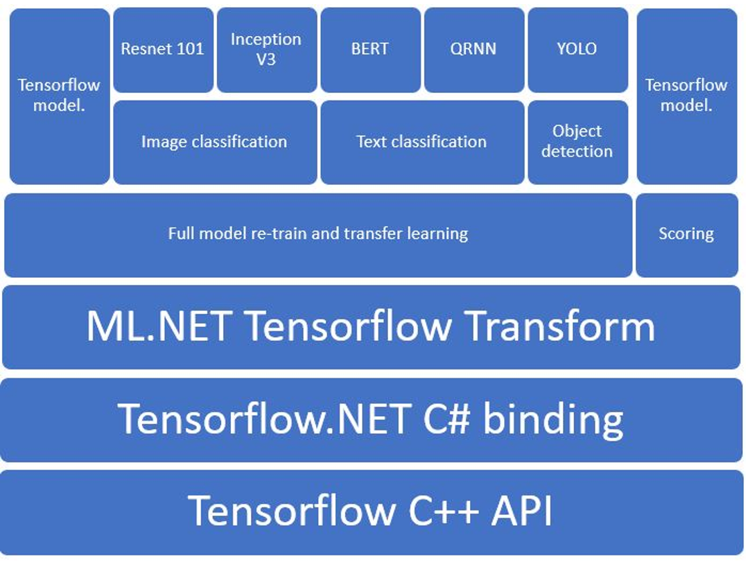 Announcing ML NET 1 4 Preview and Model Builder updates