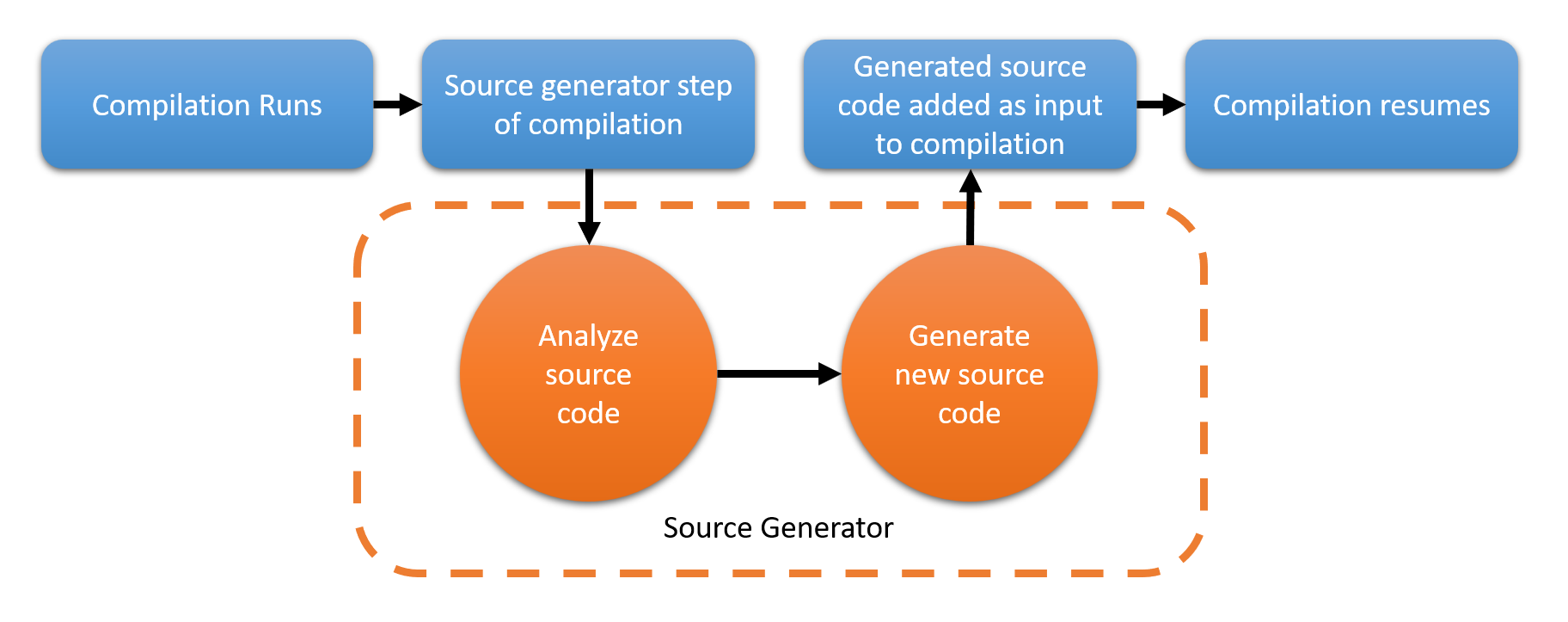 Source Generators an Exercise in futility