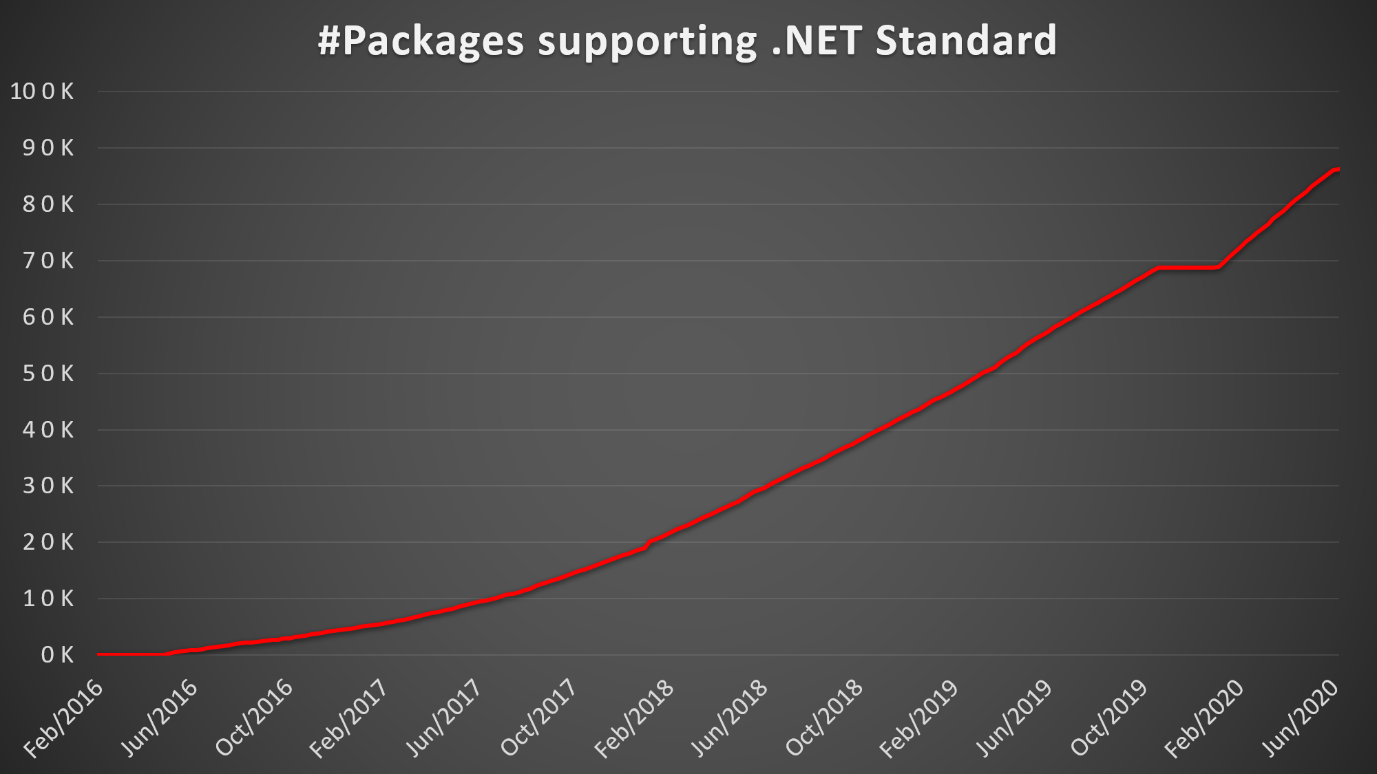 #Packages supporting .NET Standard