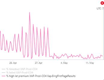 Bing high latency queries chart