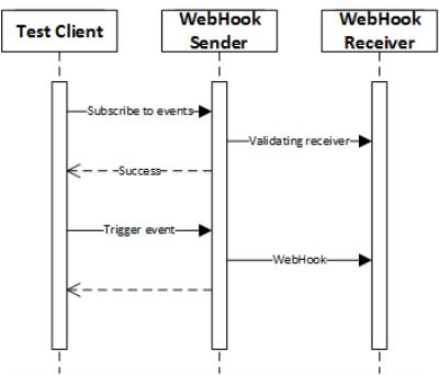 WebHookFlow
