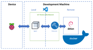 Containerized tool chain to simplify IoT device development