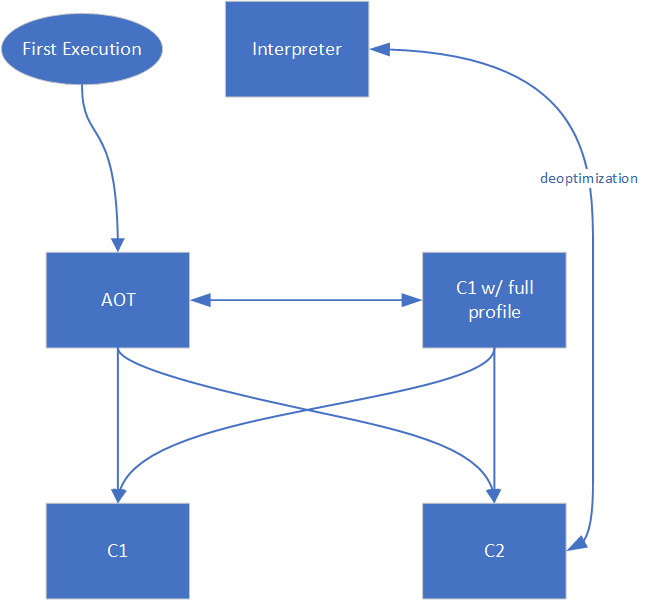 Figure 2: Tiered Compilation pipeline with AOT