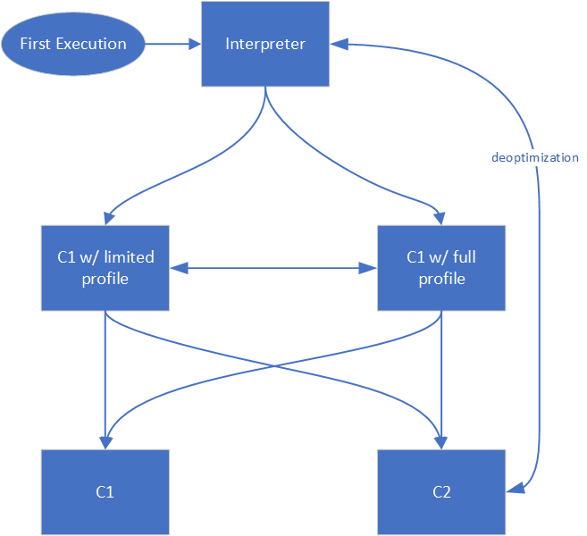 Tiered Compilation pipeline without AOT