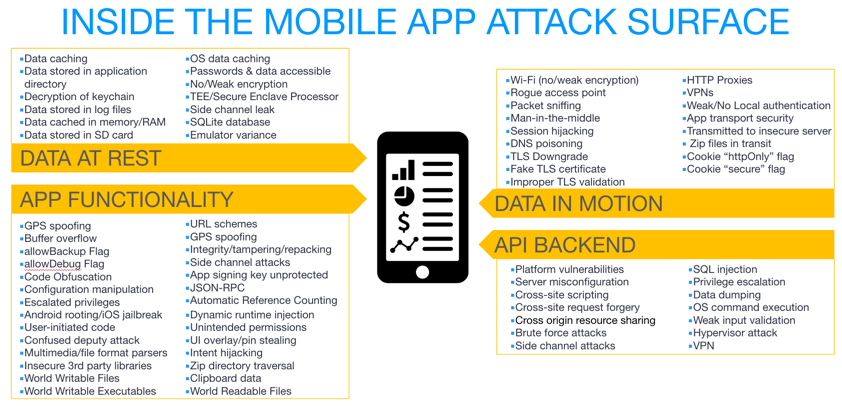 Top 5 Mobile App Security Failures and How To Prevent Them | App