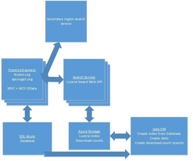 Server architecture diagram