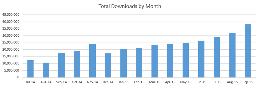 Download Counts Over the Last 12 Months
