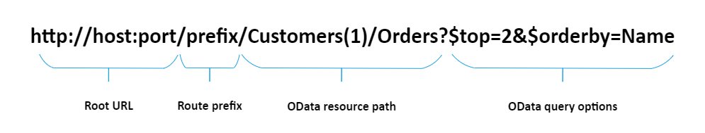 Routing in ASP.NET Core OData 8.0 Preview