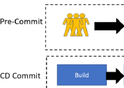 Continuous Integration, Deployment and Test Automation for Dynamics CRM
