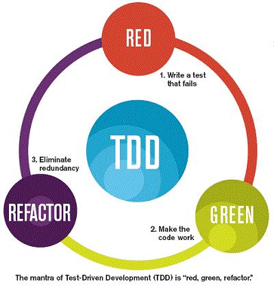 Pragmatic TDD