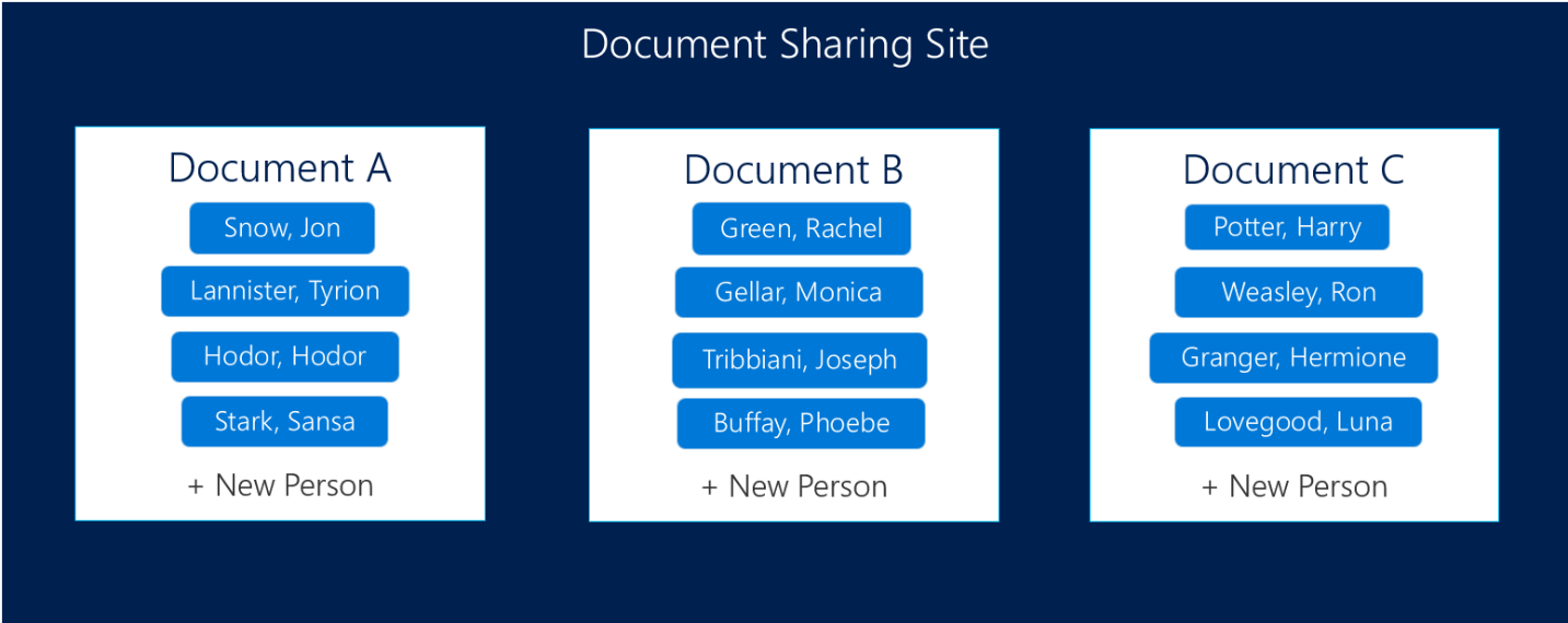 Image of a website with boxes representing documents The documents have a list of names of people who have access to them.
