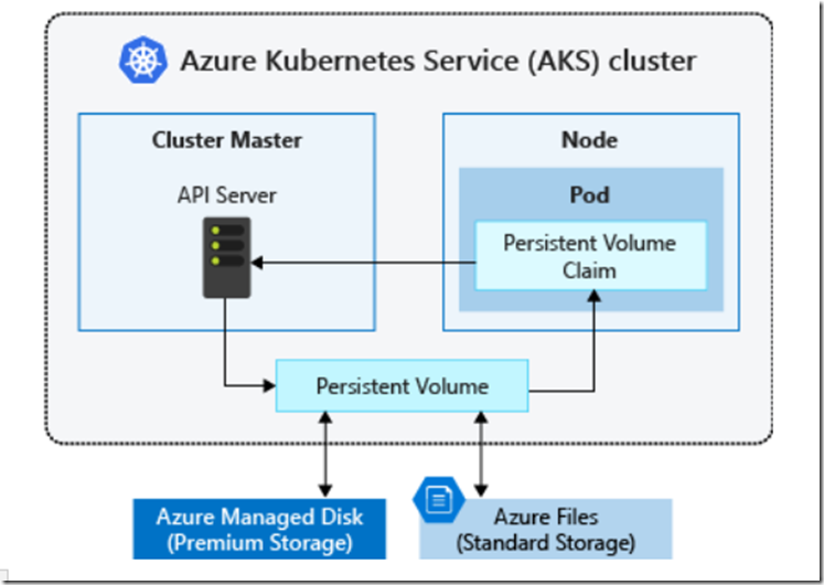 AKS Series – Use Azure Storage Option as Persistent Volumes in AKS