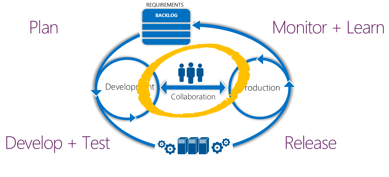 Plan Develop Develop + Test iii Collaboration Monitor + Learn oduction Release