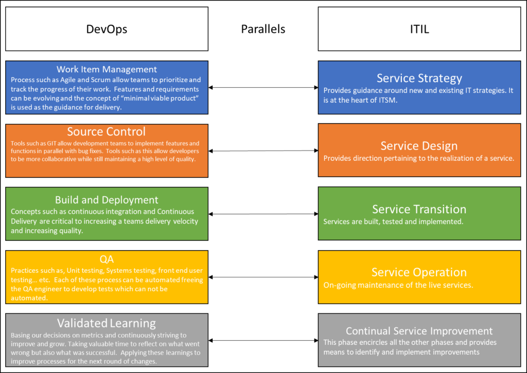 Conflicting Principles; DevOps VS ITIL.