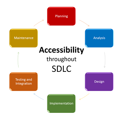 Accessibility at all stages: A Good-for-All SDLC approach
