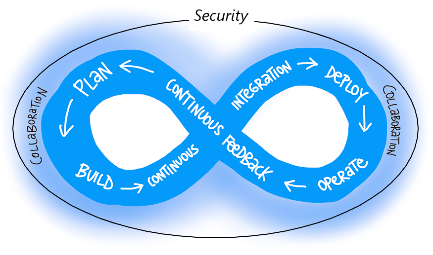 secure-code-analysis