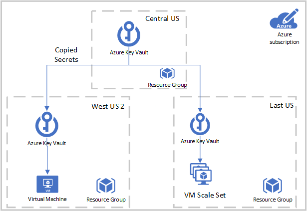 Centralized VM Certificate Deployment Across Multiple Regions with ARM Templates