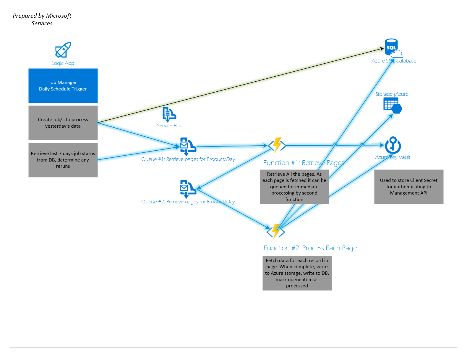 Helping Enterprise Customers Develop High Performant and Scalable Solutions in Azure