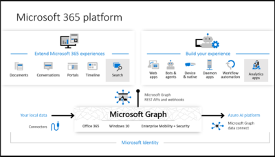 Using the Microsoft Graph Explorer
