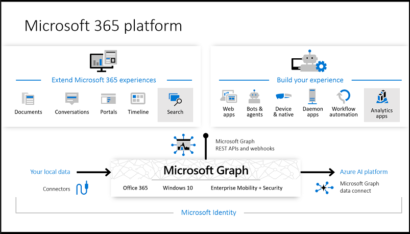 Microsoft Graph, Microsoft Graph data connect, and Microsoft Graph connectors enable extending Microsoft 365 experiences and building intelligent apps.