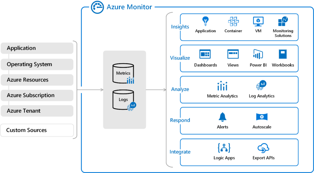 Monitoring & Alerting – Operations in the Cloud