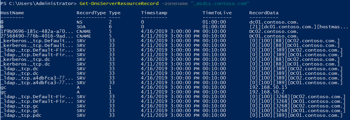 Clean up Domain Controller DNS Records with Powershell