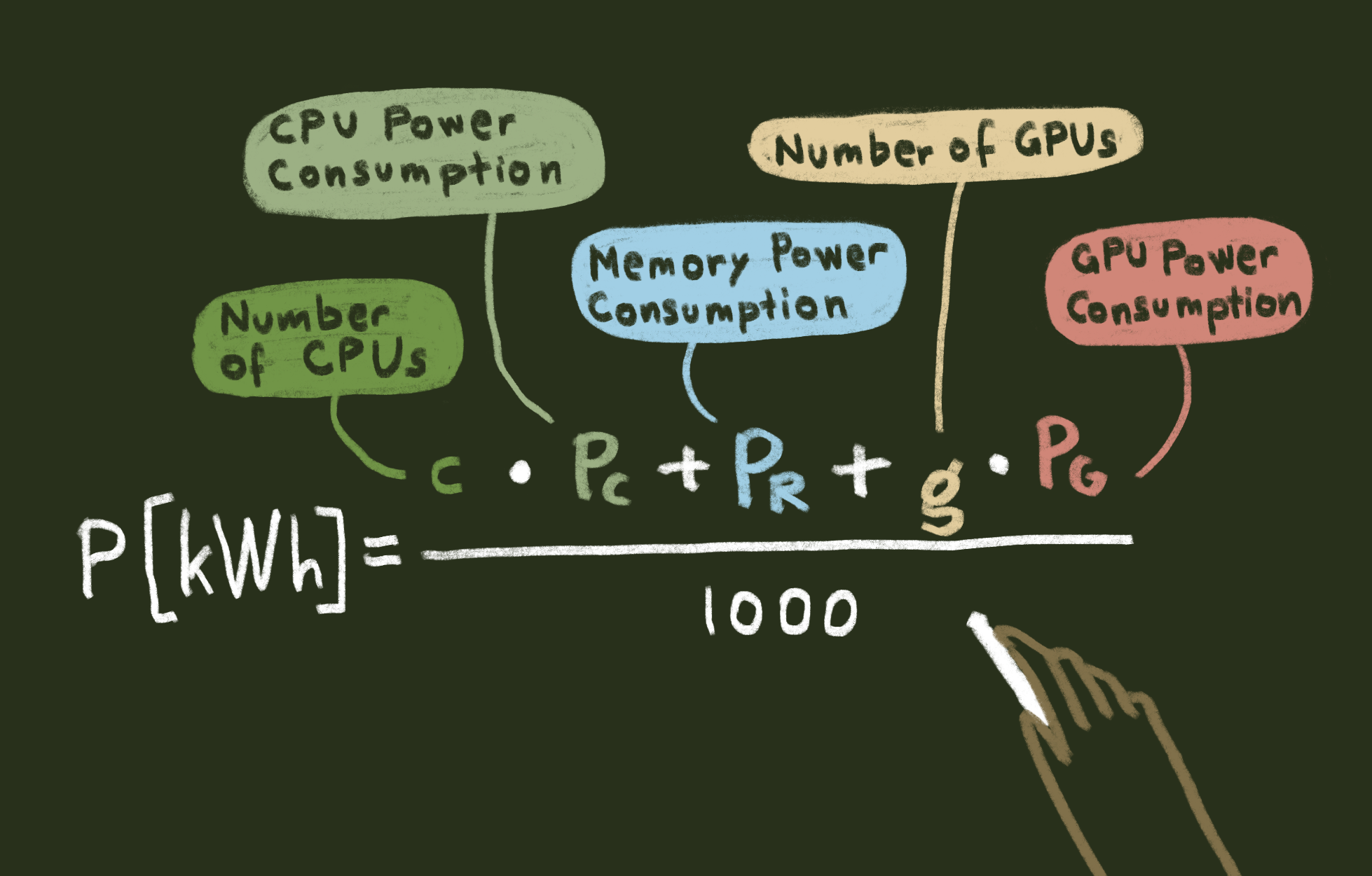 A mathematical formula. Power, in kilowatt, equals the number of CPUs times the Power consumption of the CPU plus the power consumption of the memory + the number of GPUs times the power consumption of GPUs and divide it all by 1000.