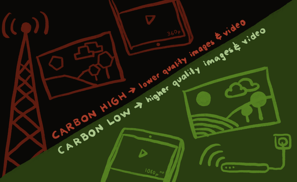 Carbon-Aware vs. Carbon-Efficient Applications