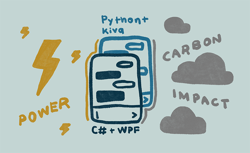 Does the Language You Choose Change the Carbon Impact of Client UI Apps?