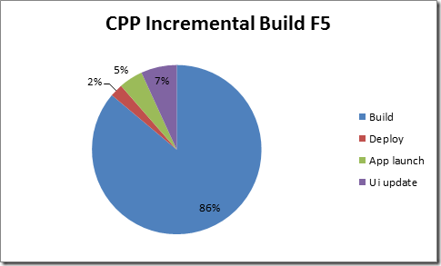 CPP Incremental Build