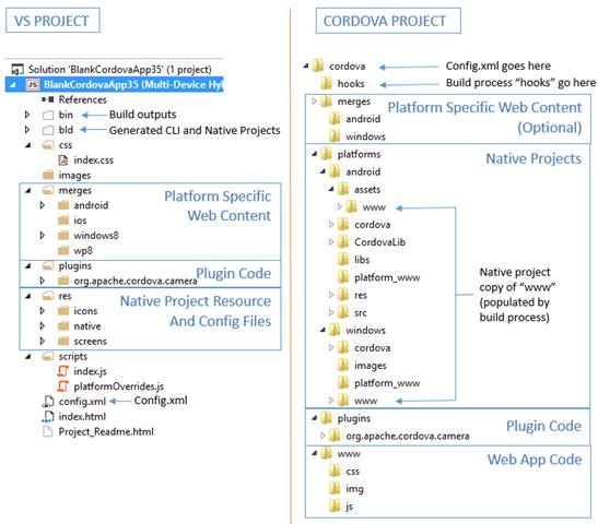 Visual Studio Project vs Cordova CLI project side by side comparison