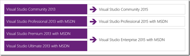 Visual Studio 2015 Product Offerings