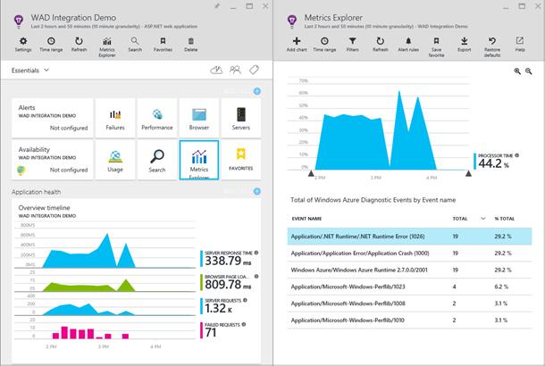 Azure Diagnostics integration with Application Insights
