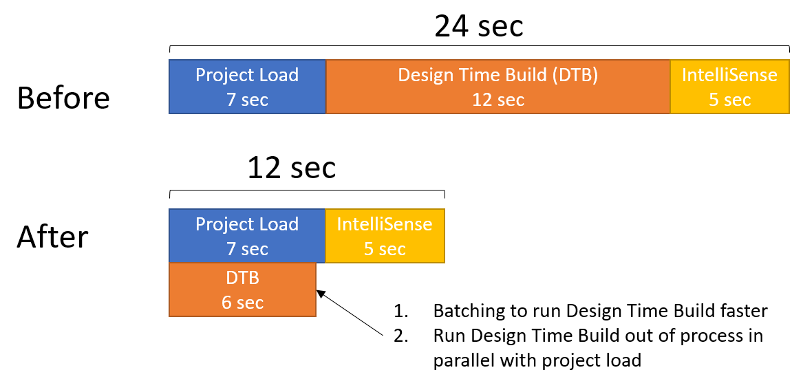 Illustration showing Design Time Build operattions running in parallel with Solution Load Operations