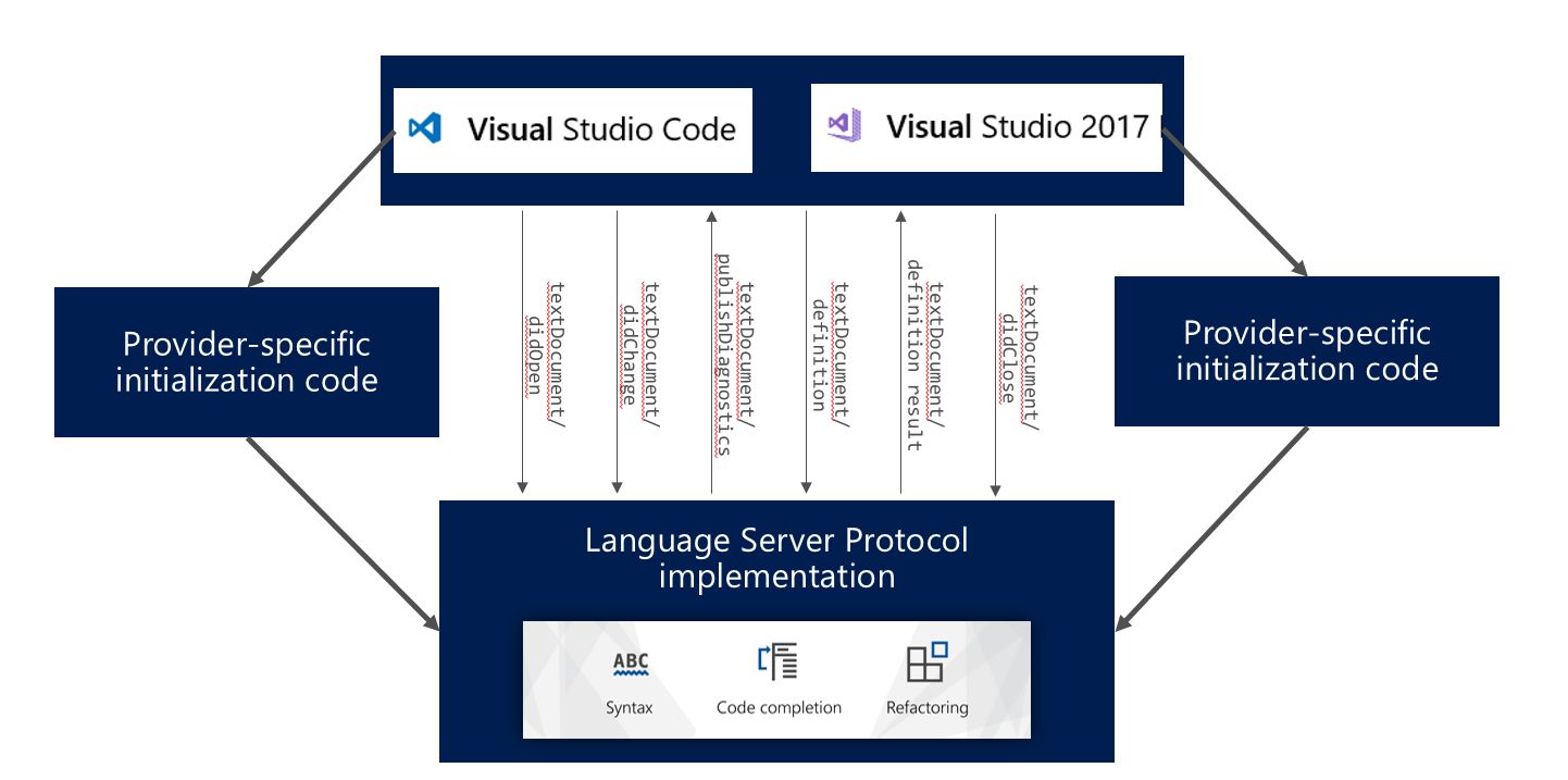 Use Visual Studio to code in your favourite language