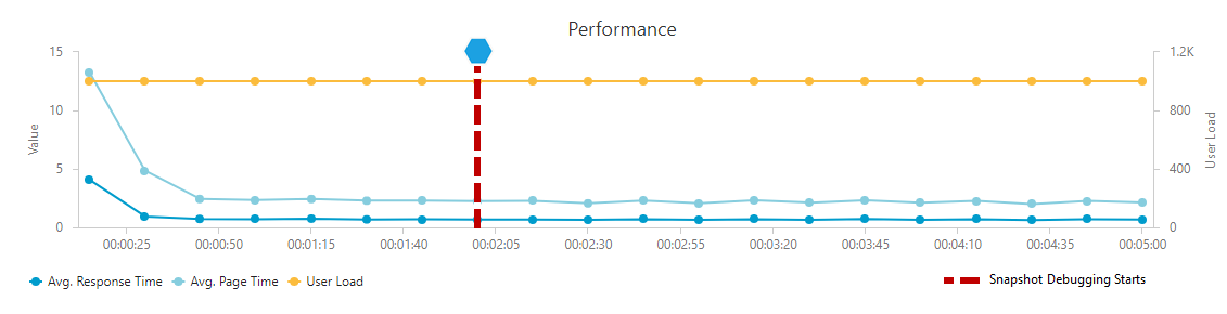 Debugging in Production - Performance