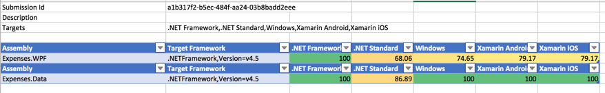 Mobilizing Existing  NET Apps | The Visual Studio Blog