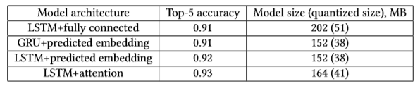 Image illustrates the top 5 accuracy and associated model size for the different deep learning model architectures