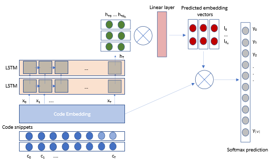 Architecture diagram illustrating IntelliCode's deep LSTM model