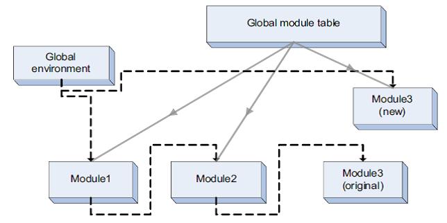 Image of module arrangement