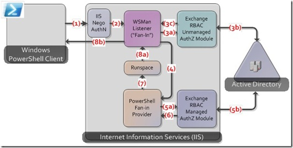 Image of process used to log into EMS in Exchange 2010