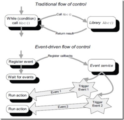 Image of flow chart