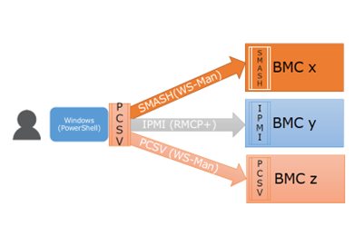 DAL in Action: Introducing PCSV Cmdlets for Out-of-Band