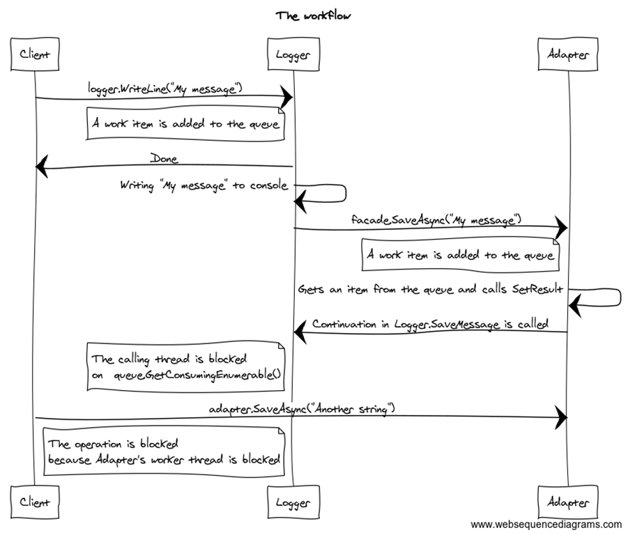 The workflow (1)