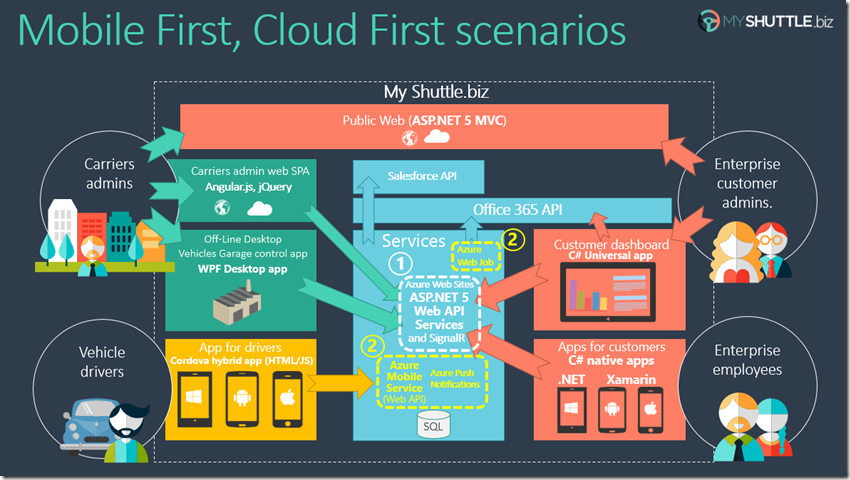 MyShuttle biz Azure backend services and LOB integration to O365 and