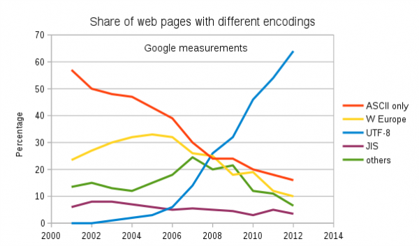 UTF-8 encoding popularity for web pages (source: Wikipedia)