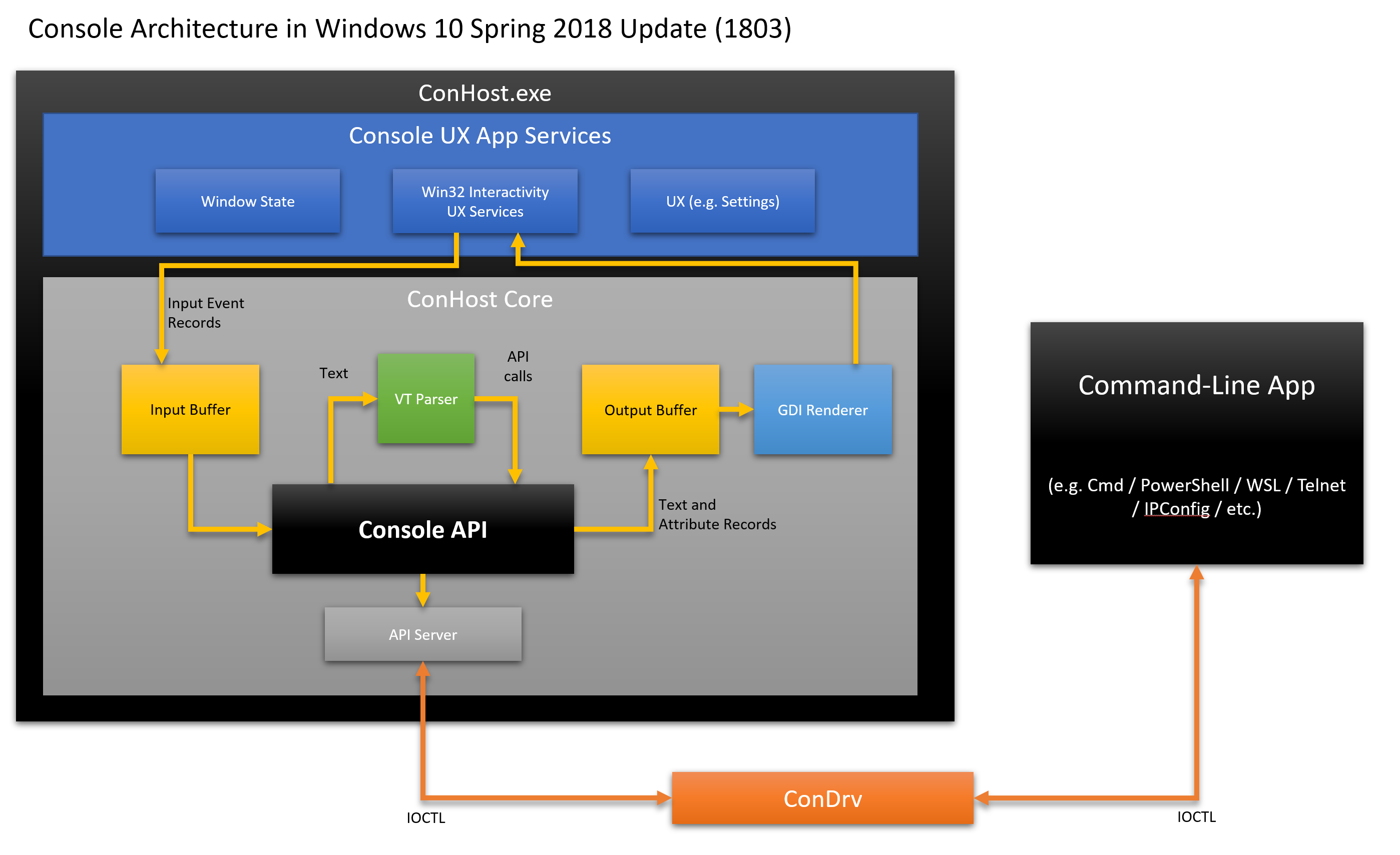 Console architecture in Win10 1803