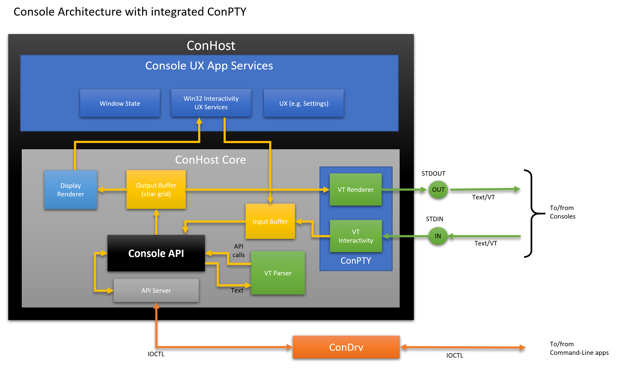 Console Architecture including the ConPTY