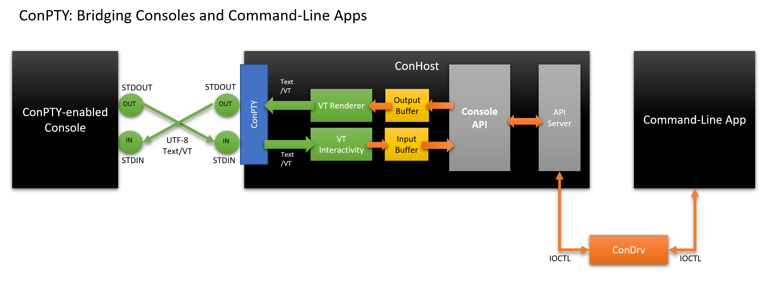 ConPty bridging Traditional and Modern Command-Line apps